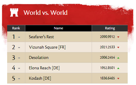 guild wars 2 leaderboards